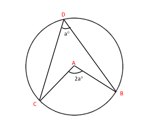 Circle theorems: where do they come from? - MyTutor Blog - Maths