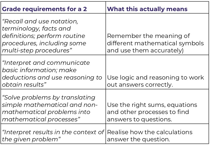 gcse-maths-requirements-to-get-grade-2-table