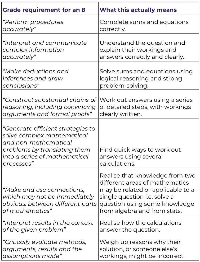 GCSE-maths-grade-requirements-for-grade-8